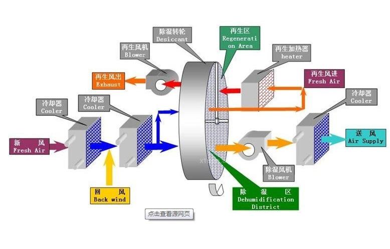 组合转轮原理图