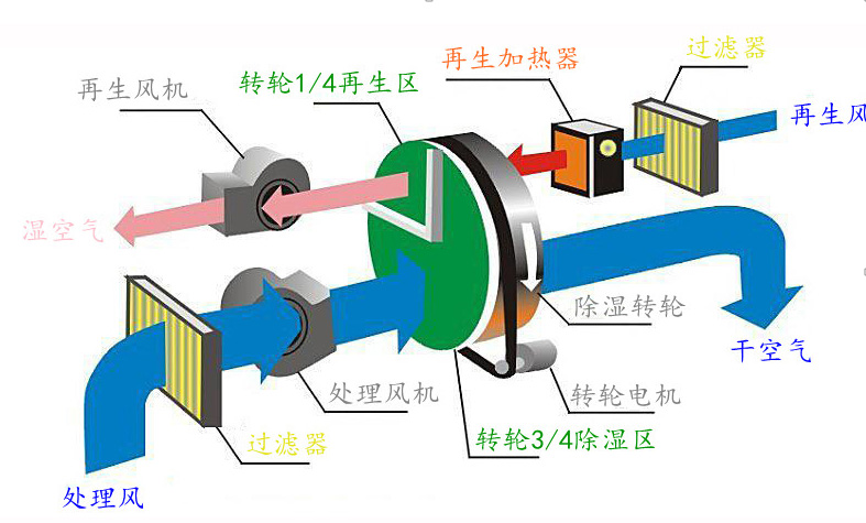 单机转轮原理图