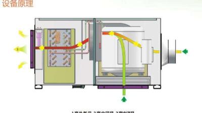 轻松掌握新风除湿机的工作原理及故障排查