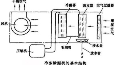 冷冻除湿机及转轮除湿机的工作原理