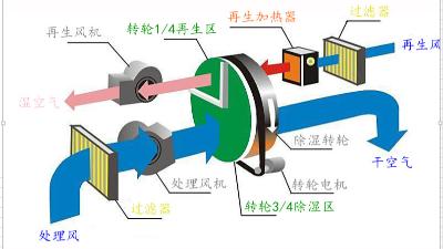 转轮除湿机在制药厂空气调节中的相关应用