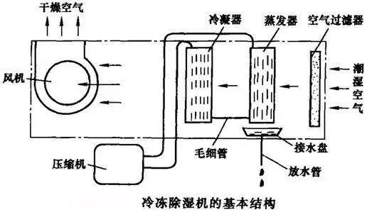 冷冻除湿机的基本结构